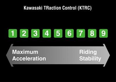 Aceleración máxima de uno a 9 frente a estabilidad de conducción