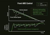 Gráfico de velocidad y tiempo de control del ABS delantero KIBS